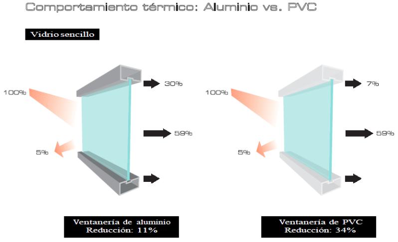 Ventanas de aluminio o ventanas de pvc toldos m stoles for Pvc o aluminio precios
