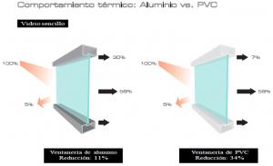 ventana de aluminio o ventana de pvc
