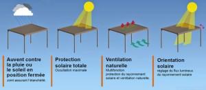 Pergola-bioclimatica